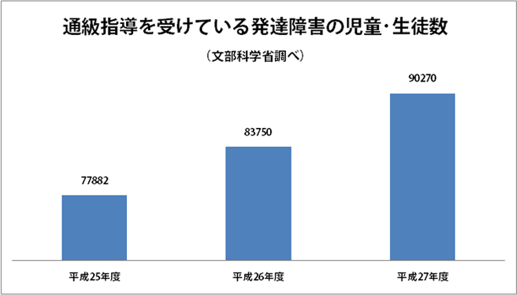 グラフ:通級指導を受けている発達障害の児童・生徒数