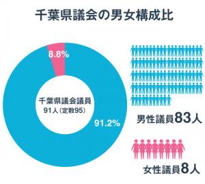 千葉県議会の男女構成比